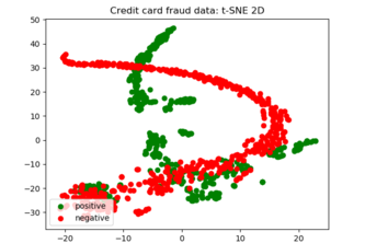 Visualizing credit card fraud info using t-SNE