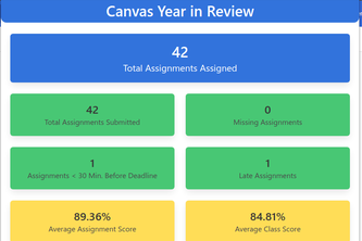 Canvas Year in Review