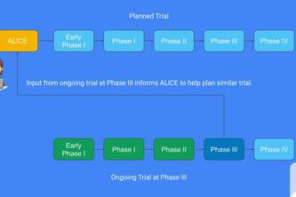 ALICE (AI-Enabled Clinical Study Wizard)