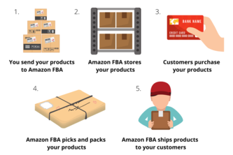 How Amazon FBA Business Works | Nine University