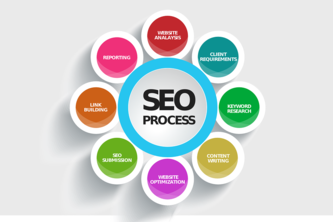 Best seo services & Web development services in Lucknow