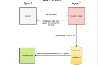PyTorch meets CORTX
