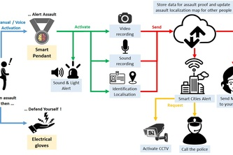 IoT based smart pendant and electric shock glove