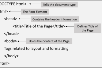Mike Dastic Basic HTML structure
