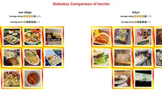 Comparing Foods in Different Places