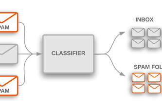 Email Classifier