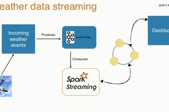 Event stream processing, possibly lambda architecture