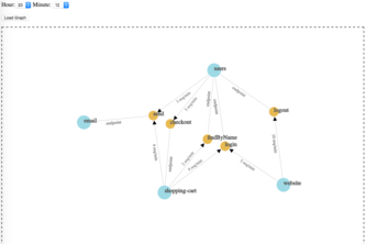 Hootsuite Microservice Dependency Graph