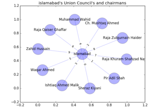 Union Councils network Graph