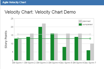 Velocity Chart Gadget for JIRA