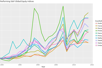 Data Viz to Understand Globalization and its Impact