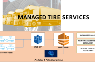 Hermes Managed Tire Services - an ioT enabled business