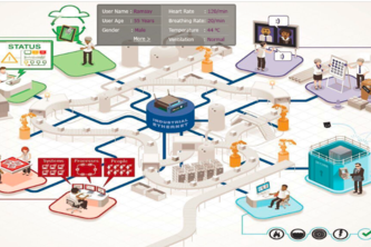 Connected  Factory Workers for health monitoring