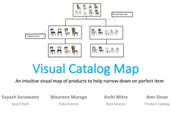 Visual Catalog Map