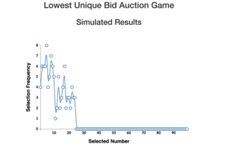 LUBA: Lowest Unique Bid Auction