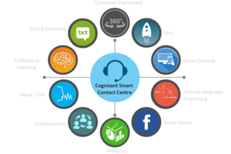 Cognizant's Digital Contact Centre Solution