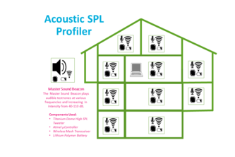 Home Sound Profiler