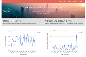 Airzone: Real-Time Air Monitoring Platform