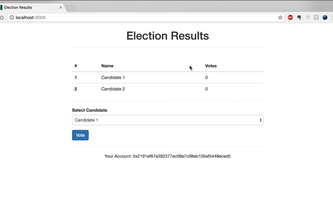 Decentralized voting application using ethereum blockchain