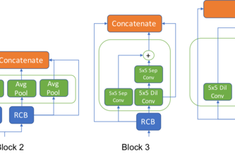 Neural Architecture Search for AI Safety