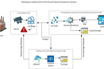 AI for Good WorkplaceSafety using custom vision