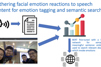 AI Emotions Godview – track how speech content spurs emotion