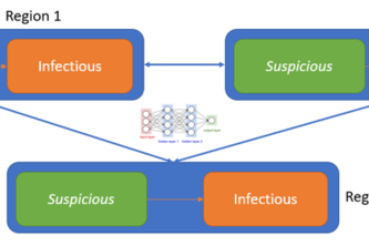 Learned Markov Infectious Disease Model