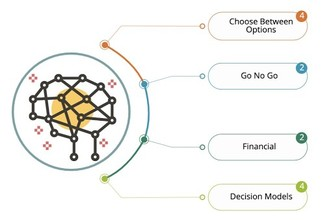 Decisions - A process based approach for better results