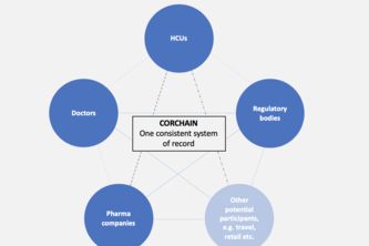 020_CorChain and Patient Prioritisation