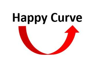 Happy Curve