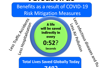 VersusVirus - How many lives saved daily & weekly - COVID-19