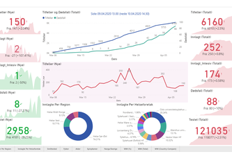COVID-19 Data Visualization and Trend Analysis