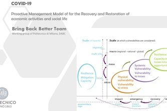 Recovery&Restoration of economic activities and social life