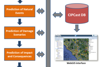 CIPCast Decision Support System