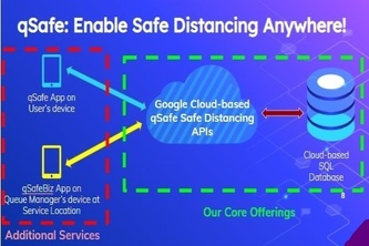 qSafe: A Google Cloud-based Safe Distancing Platform