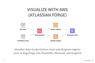 Visualize with AWS (Atlassian Forge)