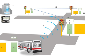 Bus Management System