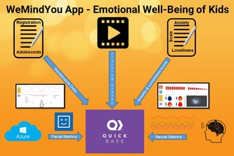 WeMindYou App - Emotional Well-Being of Kids during Covid-19