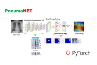 Pneumonet-Building an AI COVID-19 Product with Pytorch
