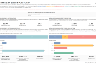 Optimise an equity portfolio in Tableau