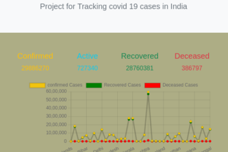 Prevention from Corona Virus with Tracker