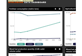 Worldbank ADI Dashboard