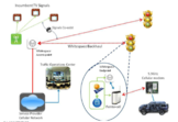 Disruptive Communications Technologies for Connected Vehicles