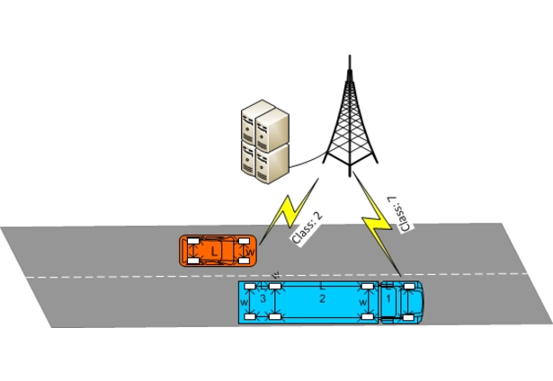 Implementing Vehicle Counting and Classification Using DSRC