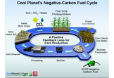 Cool Planet Energy System's Negative Fuel Process