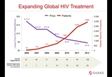 Gilead Sciences: Expanding Global HIV Treatment