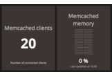 Memcached widget